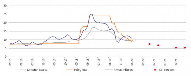 ING:  More  rate cuts to come in Turkey