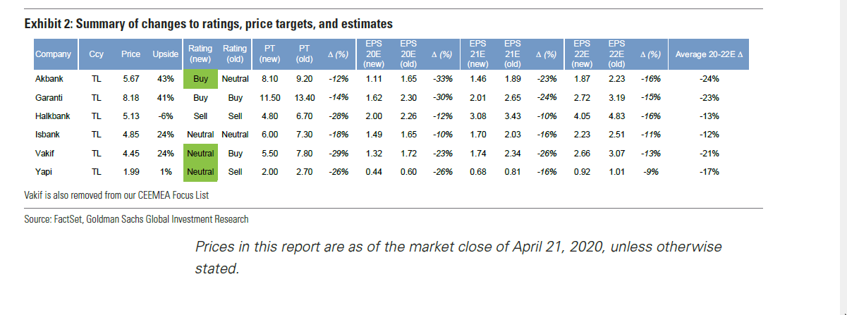 Turkish Banks:  Normalization pushed out past 2020
