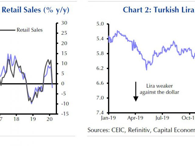 Is Turkey's monetary easing over?