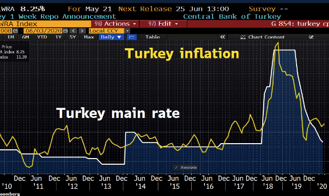 Fast and furious: Turkey's May inflation accelerates