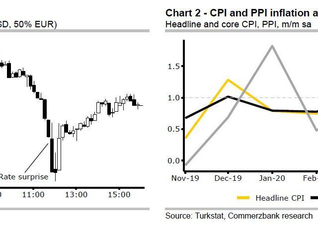 Commerzbank:  Lira shrugs off hawkish CBT decision