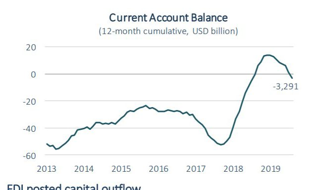 Turkey's old nemesis, current account deficits return with vengeance