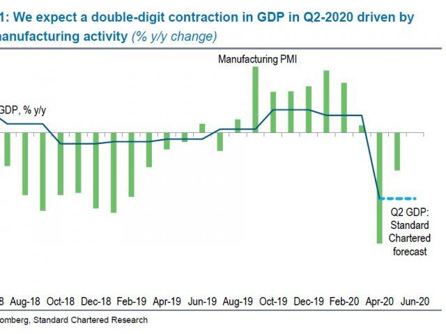Standard Chartered downgrades Turkey growth outlook