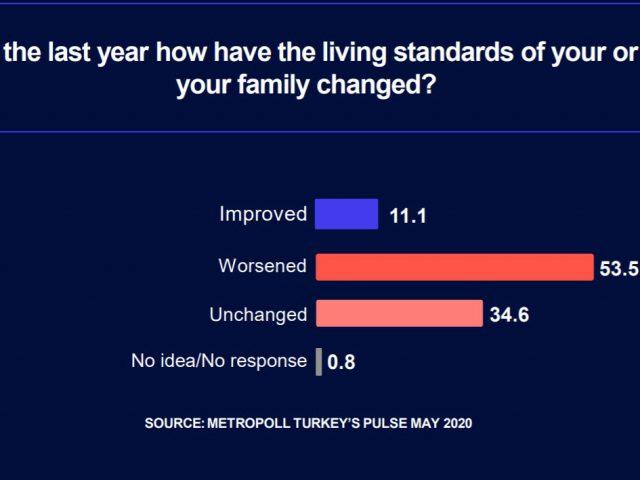 Metropoll survey:  Economic misery rises, voters detaching from AKP