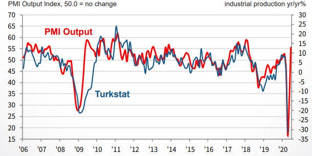 Turkey's PMI back to growth territory