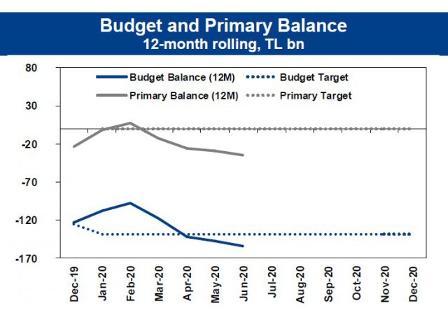 June 2020 Budget: Deterioration on the outlook continues