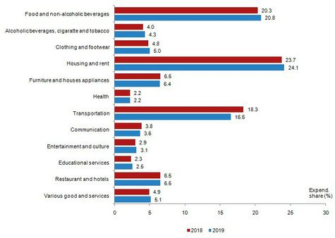 Turkstat:  Households spend half of their budget on shelter and food