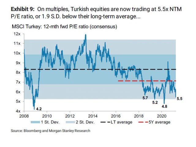 MS Turkey equity strategy:  Finding opportunities after the correction