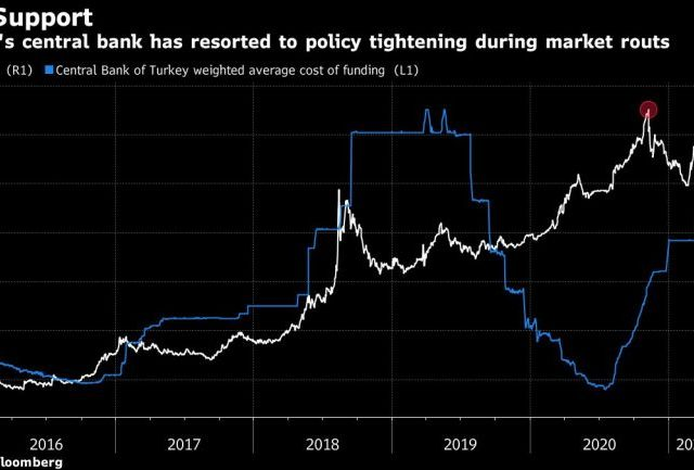 Turkish lira dips to near record low on rate cut, US concerns