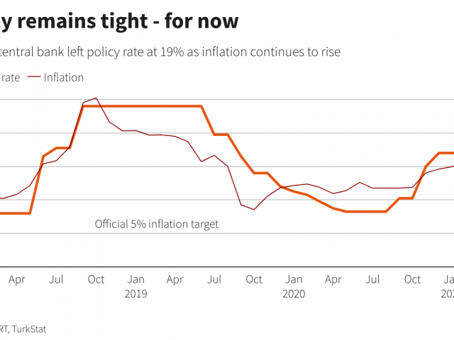 Policy rate kept at 19 percent; so when is the next rate cut?