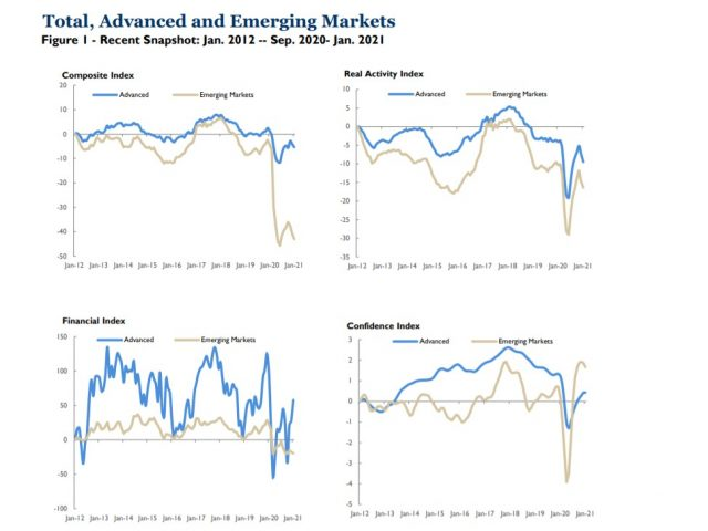 Brookings TIGER Index:  The world economy stumbles toward a two-track recovery