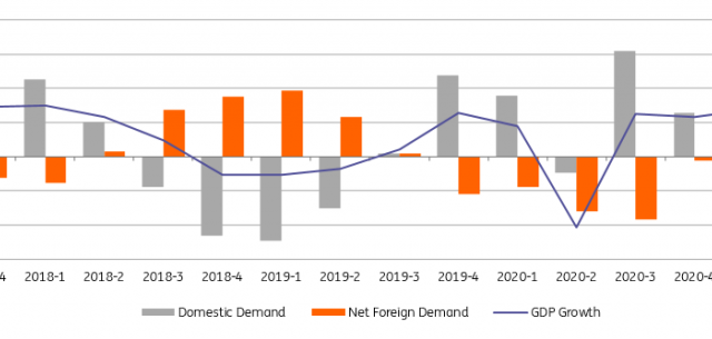 ING: Turkey's GDP growth remains robust in 1Q21