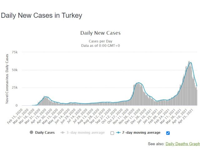 The National: Experts say lack of testing masks number of Covid-19 cases in Turkey