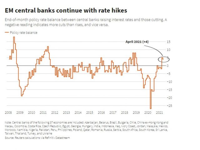 EM: Rate hike cycle gains pace