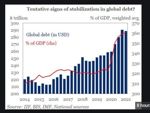 IIF: Global debt levels decline for the first time in 2-1/2 years (but read the fine print)