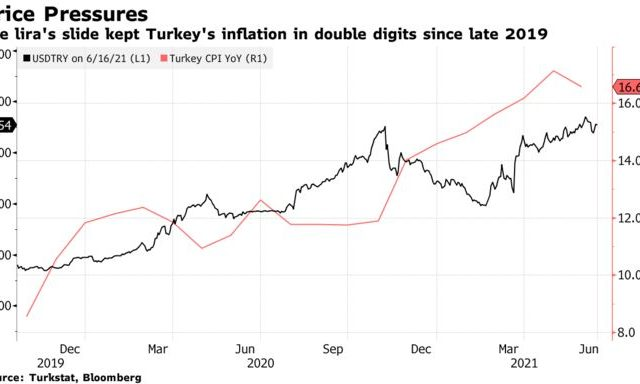 Turkey Holds Rates as Weak Lira Clouds Inflation Outlook