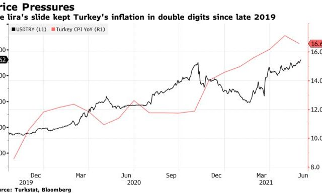 Turkish Inflation Slows Unexpectedly, Raising Rate Cut Pressure