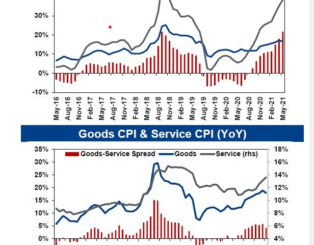Inflation, May 2021: Weak demand dominated strong cost pressures