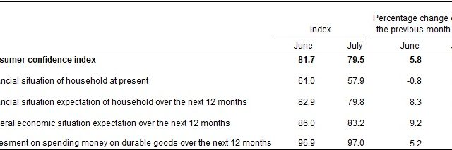 Consumer Confidence: One goes down, the other heads up
