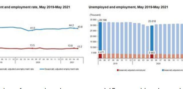 Erdal Saglam: Unemployment data is no longer an indicator in Turkey