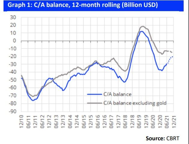 Inveo: Turkey's current account deficit set to shrink through 2021