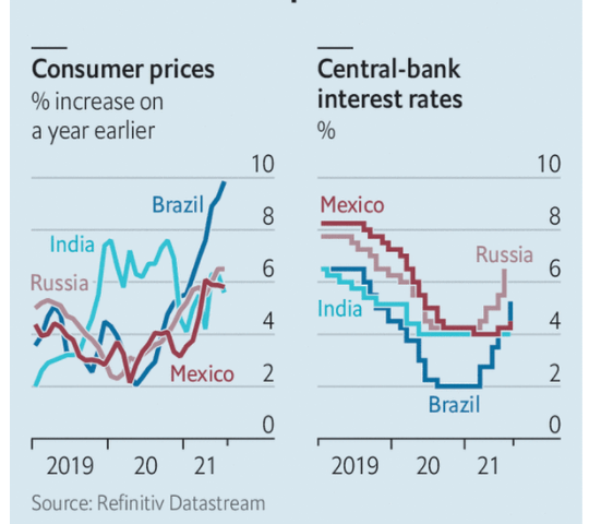 The Economist: Emerging-market policymakers grapple with rising inflation