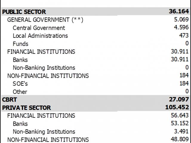 Turkey due to pay USD 168.7 bn external debt in the next 12 months
