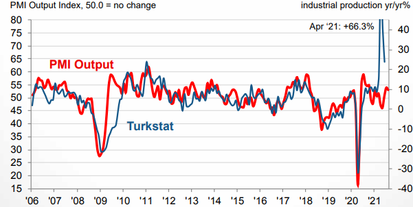 Turkey's PMI rises to 54.1 in August