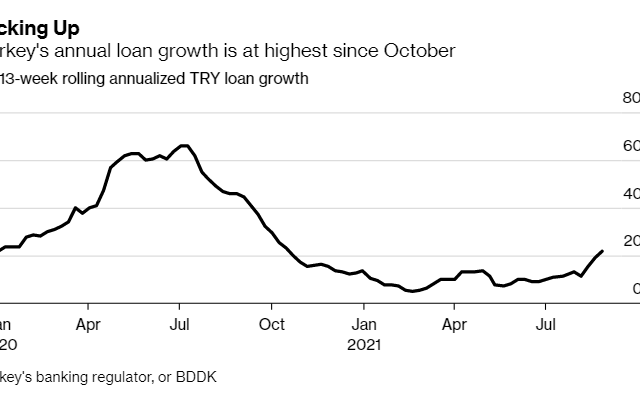 Turkish Banks Resist Calls to Curb Consumer Loans During Faceoff