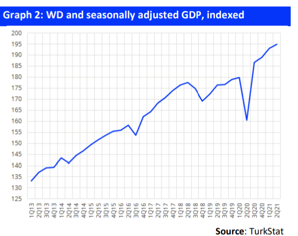 Gedik Invest: Revising our 2021 GDP growth estimate to 8.3% from 5.2%