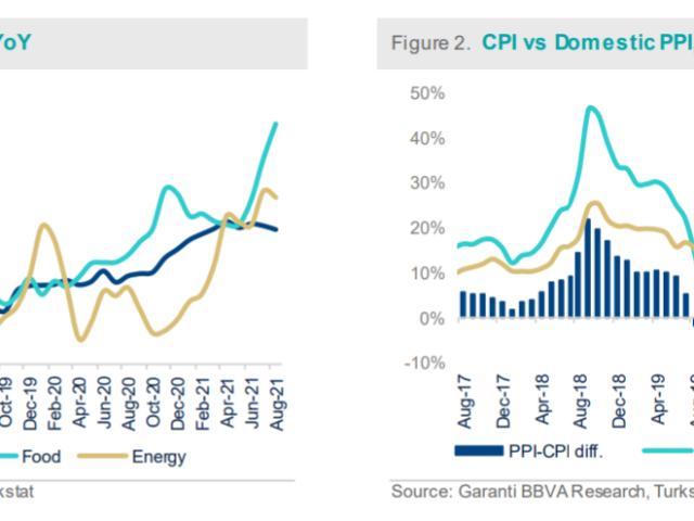 BBVA Turkey: Consumer inflation rose to 19.25%