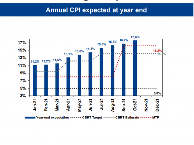 Central Bank of Turkey poised to up its inflation forecasts