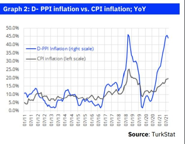 Commentary: Headline CPI inflation in line, but core inflation considerably high