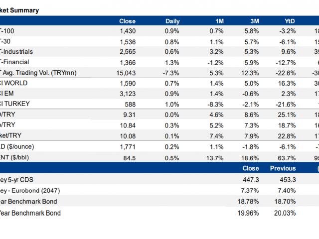 Daily market bulletin: Markets, 2022 budget, Treasury auctions, FATF
