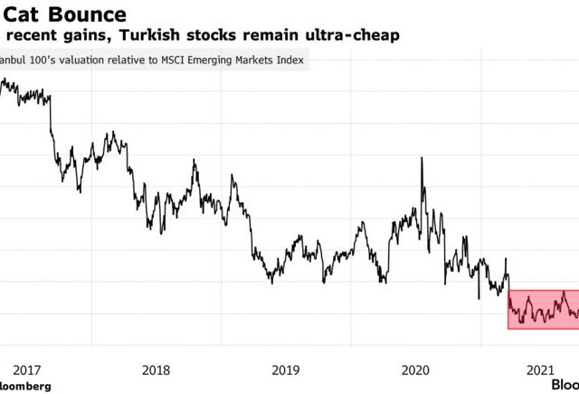 Turkey Stocks Surge Reveals Deserted Market That's Easy to Move